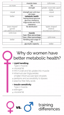 Gender-Differences-in-Metabolism-225x1024